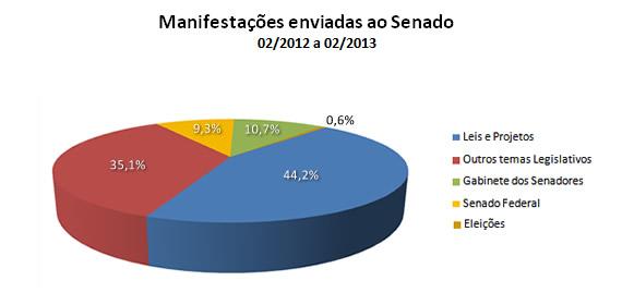 Manifestações enviadas ao Senado - 02/2012 a 02/2013